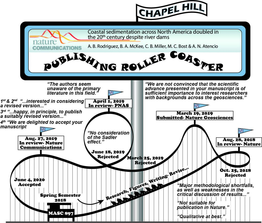 Publishing Roller Coaster